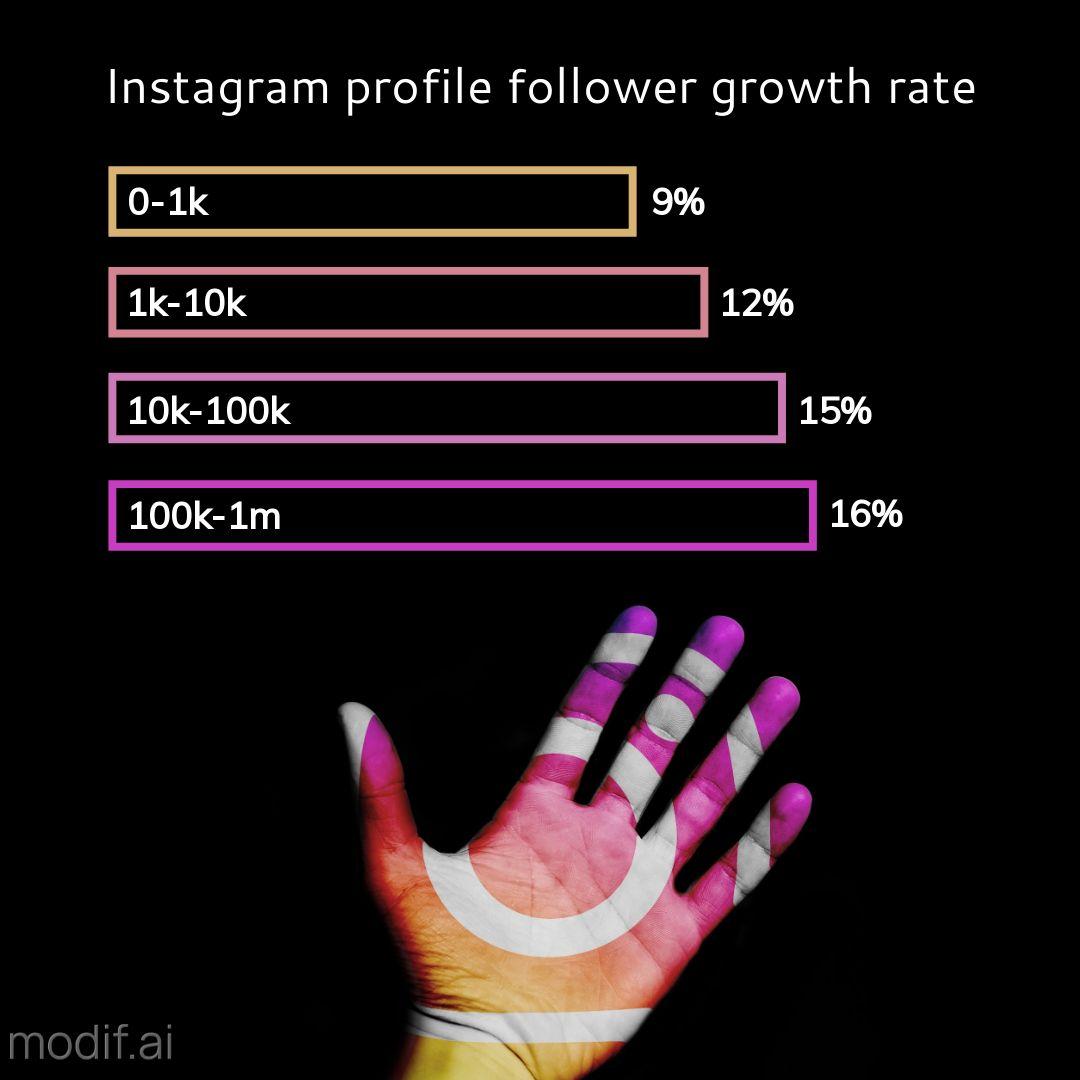 Instagram Statistics Post Template
