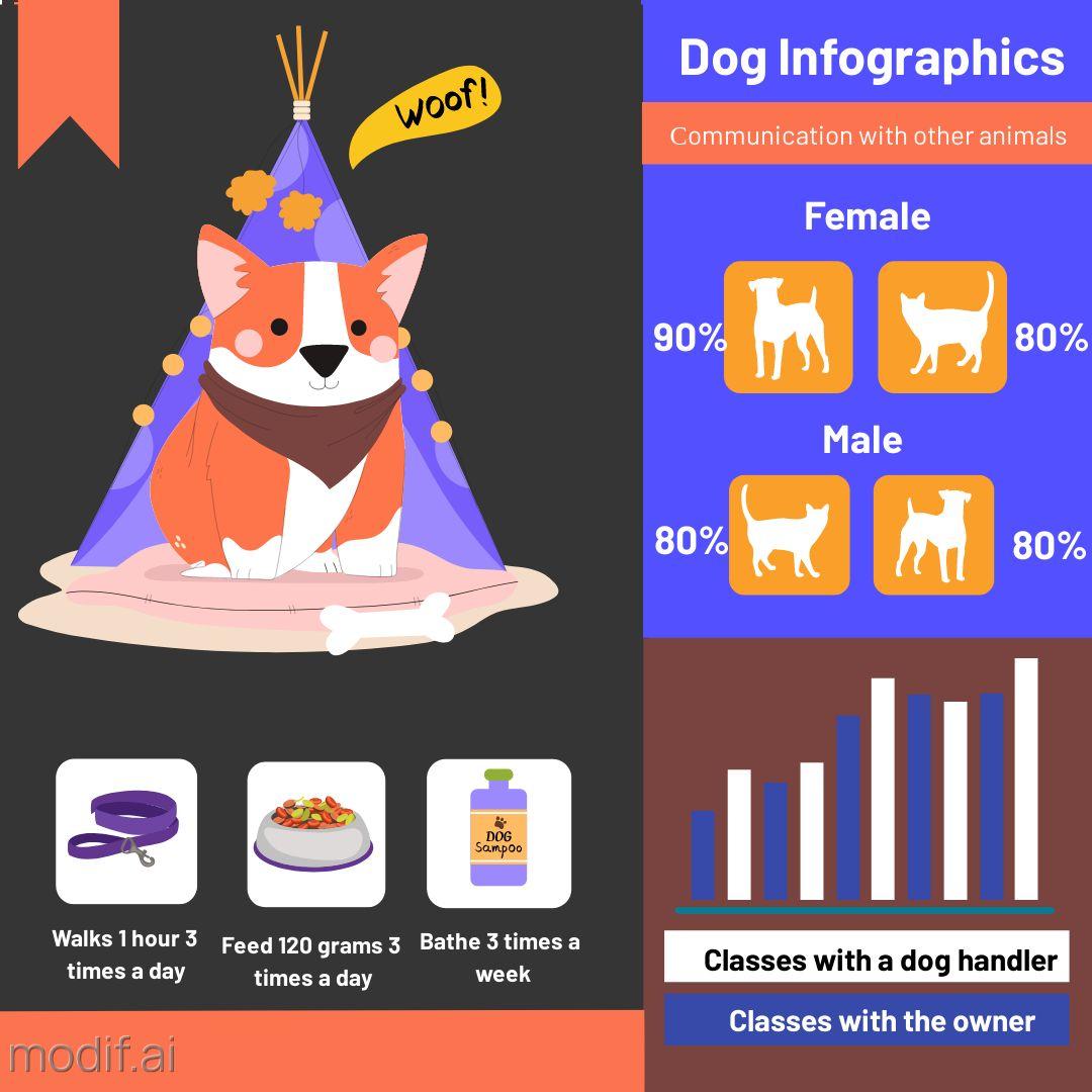 Dog Infographics Template